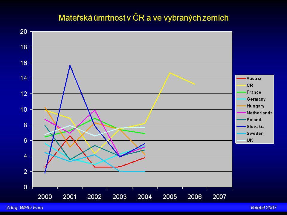 Počet gynekologů porodníků na 100.000 obyvatel v ČR a ve vybraných zemích Zdroj: WHO EuroVelebil 2007