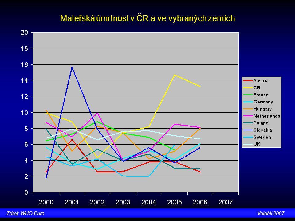 Mateřská úmrtnost v ČR a ve vybraných zemích Zdroj: WHO EuroVelebil 2007
