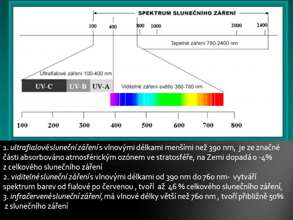 1. ultrafialové sluneční záření s vlnovými délkami menšími než 390 nm, je ze značné části absorbováno atmosférickým ozónem ve stratosféře, na Zemi dop