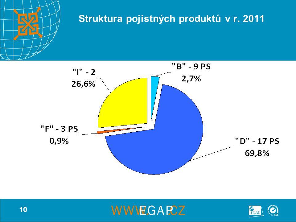10 Struktura pojistných produktů v r. 2011