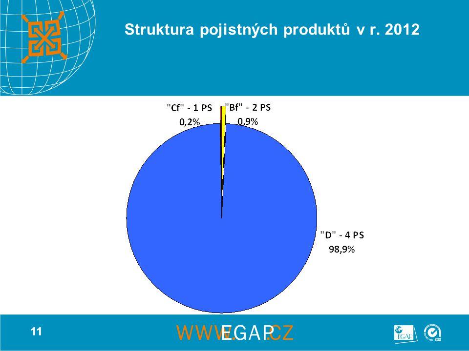 11 Struktura pojistných produktů v r. 2012