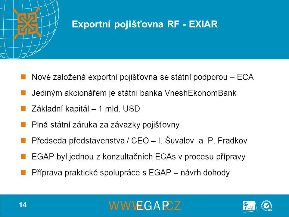 14 Exportní pojišťovna RF - EXIAR Nově založená exportní pojišťovna se státní podporou – ECA Jediným akcionářem je státní banka VneshEkonomBank Základ