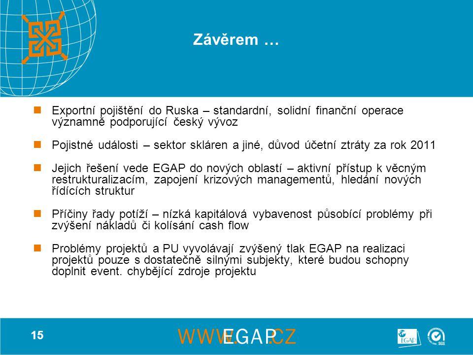 15 Závěrem … Exportní pojištění do Ruska – standardní, solidní finanční operace významně podporující český vývoz Pojistné události – sektor skláren a