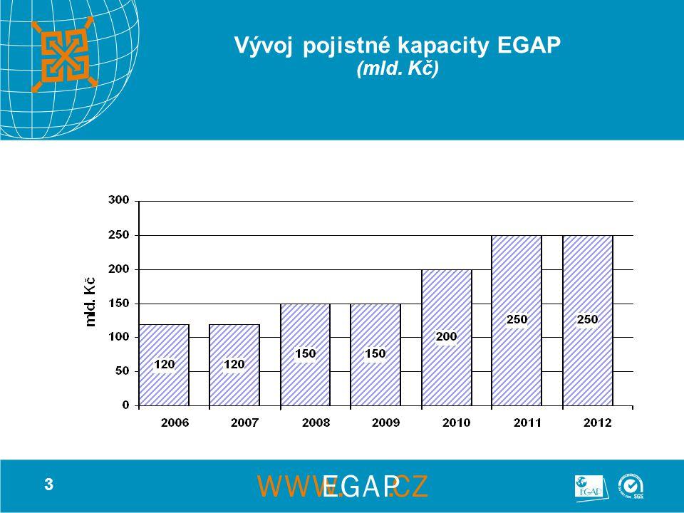 3 Vývoj pojistné kapacity EGAP (mld. Kč)