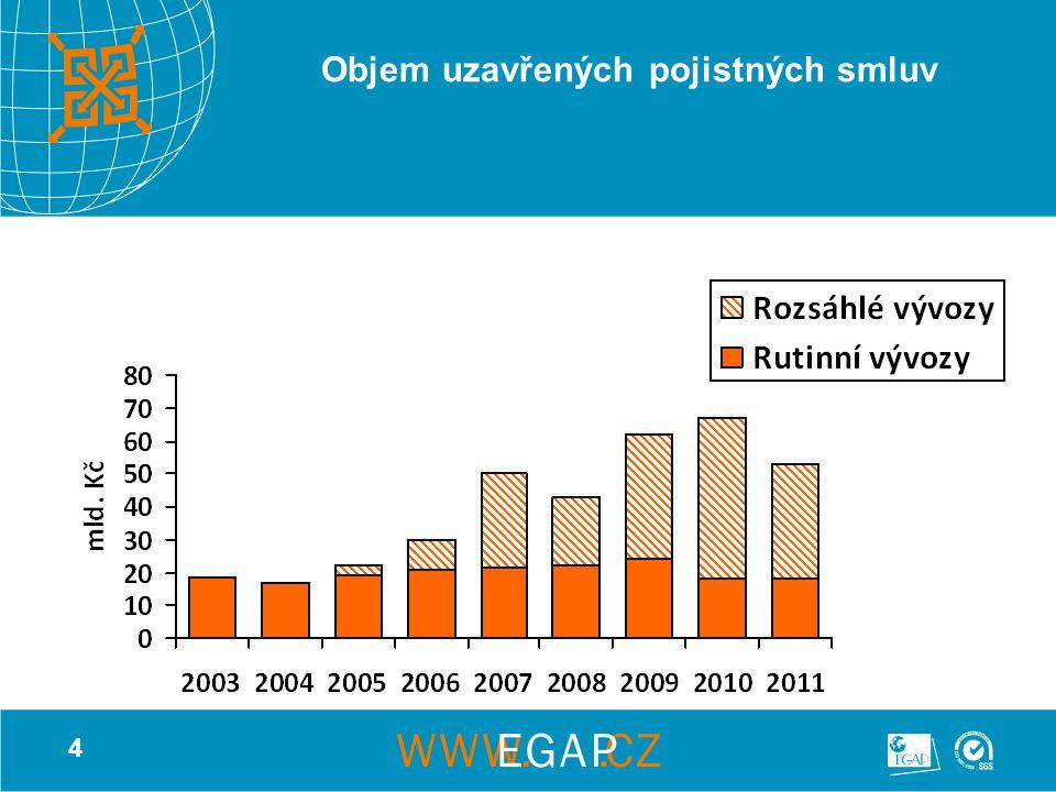 5 Základní rysy pojišťování exportu do Ruska Rusko je dlouhodobě nejvýznamnější zemí, do které poskytuje EGAP exportní pojištění Z hlediska teritoriálního rizika je Rusko ve 3.