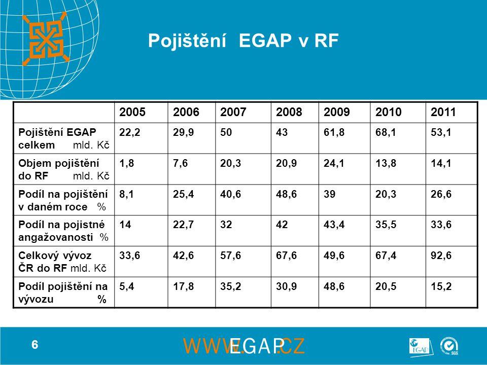 6 Pojištění EGAP v RF 2005200620072008200920102011 Pojištění EGAP celkem mld. Kč 22,229,9504361,868,153,1 Objem pojištění do RF mld. Kč 1,87,620,320,9