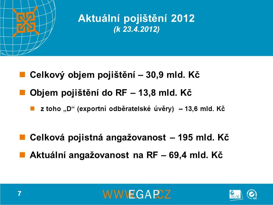 """7 Aktuální pojištění 2012 (k 23.4.2012) Celkový objem pojištění – 30,9 mld. Kč Objem pojištění do RF – 13,8 mld. Kč z toho """"D"""" (exportní odběratelské"""