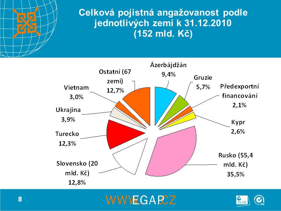 8 Celková pojistná angažovanost podle jednotlivých zemí k 31.12.2010 (152 mld. Kč)