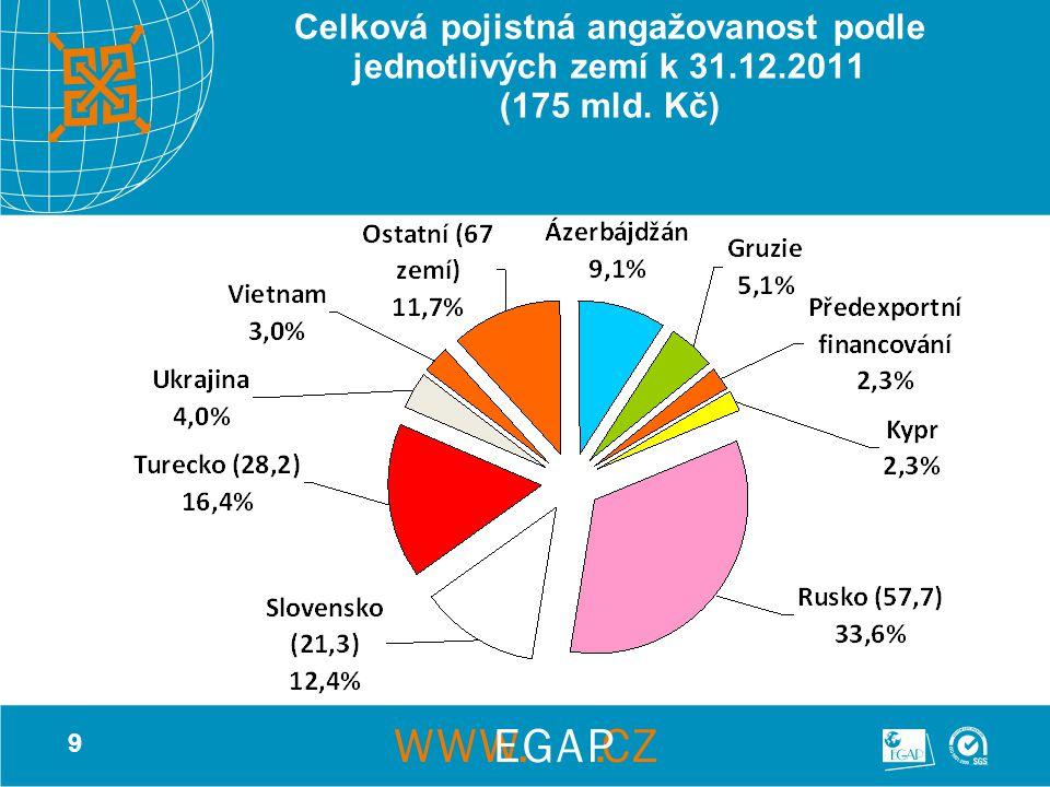 9 Celková pojistná angažovanost podle jednotlivých zemí k 31.12.2011 (175 mld. Kč)