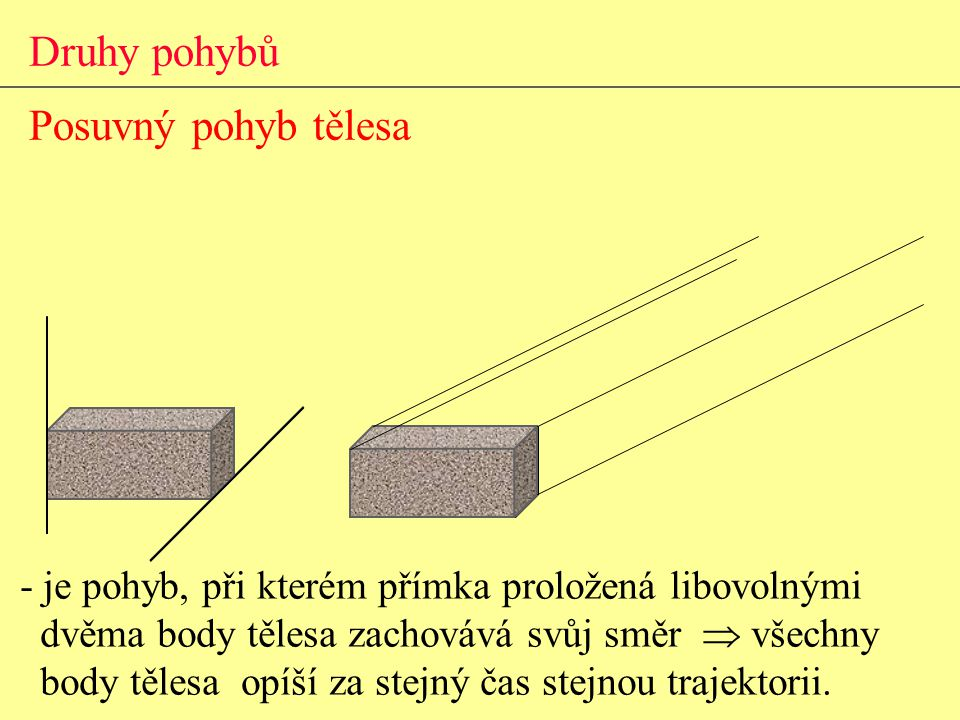 Druhy pohybů Posuvný pohyb tělesa - je pohyb, při kterém přímka proložená libovolnými dvěma body tělesa zachovává svůj směr  všechny body tělesa opíší za stejný čas stejnou trajektorii.