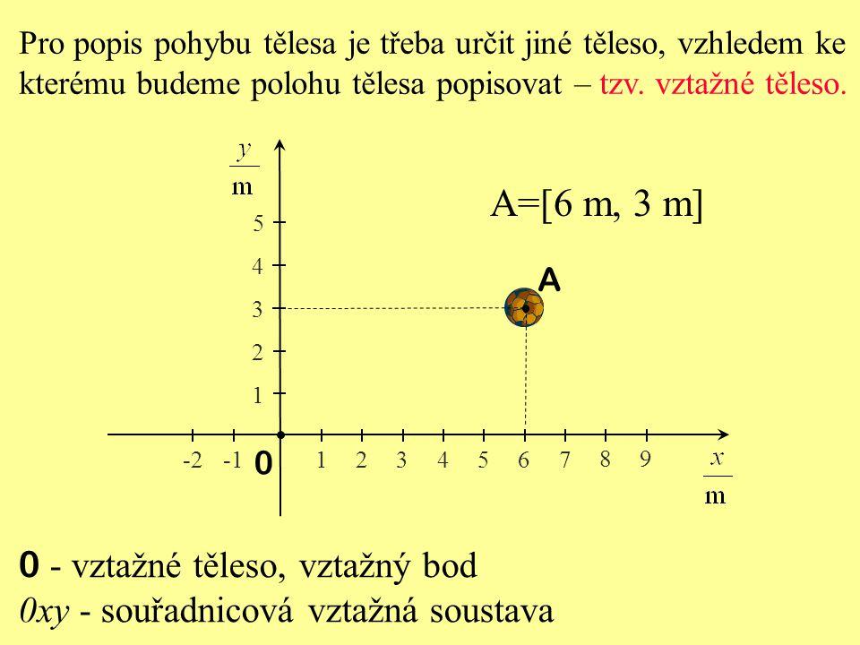 Mechanický pohyb koná těleso, jestliže: a) těleso nebo jeho části mění svou rychlost vzhledem k jiným tělesům, b) těleso nebo jeho části mění svou polohu vzhledem k jiným tělesům, c) těleso nebo jeho části mění svou polohu vzhledem k Zemi, d) těleso nebo jeho části mění svou rychlost vzhledem k Zemi.