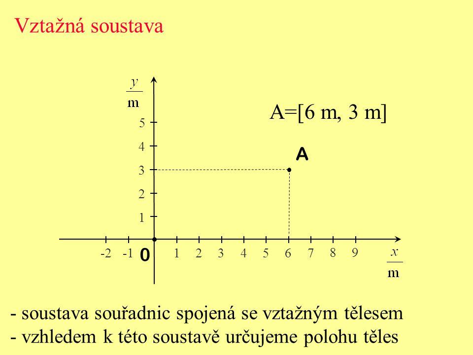 Vztažná soustava - soustava souřadnic spojená se vztažným tělesem - vzhledem k této soustavě určujeme polohu těles 0 1 2 3 4 5 1234567 89 -2 A A=[6 m, 3 m]