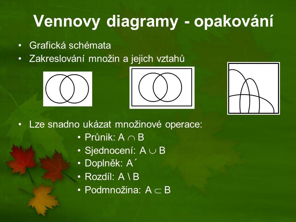 Vennovy diagramy - opakování Grafická schémata Zakreslování množin a jejich vztahů Lze snadno ukázat množinové operace: Průnik: A  B Sjednocení: A 