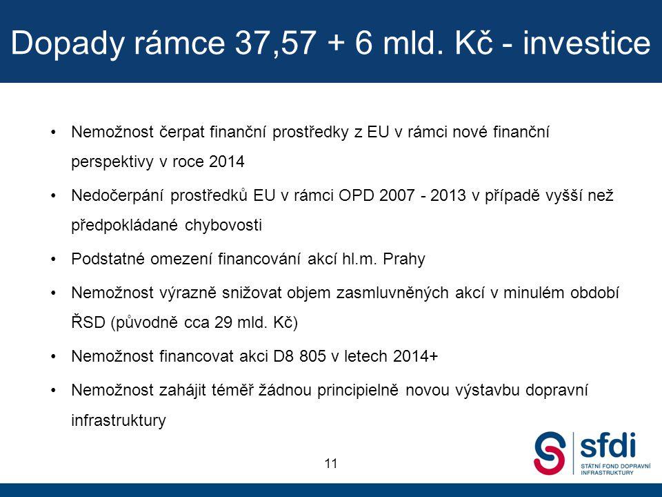 Dopady rámce 37,57 + 6 mld. Kč - investice Nemožnost čerpat finanční prostředky z EU v rámci nové finanční perspektivy v roce 2014 Nedočerpání prostře