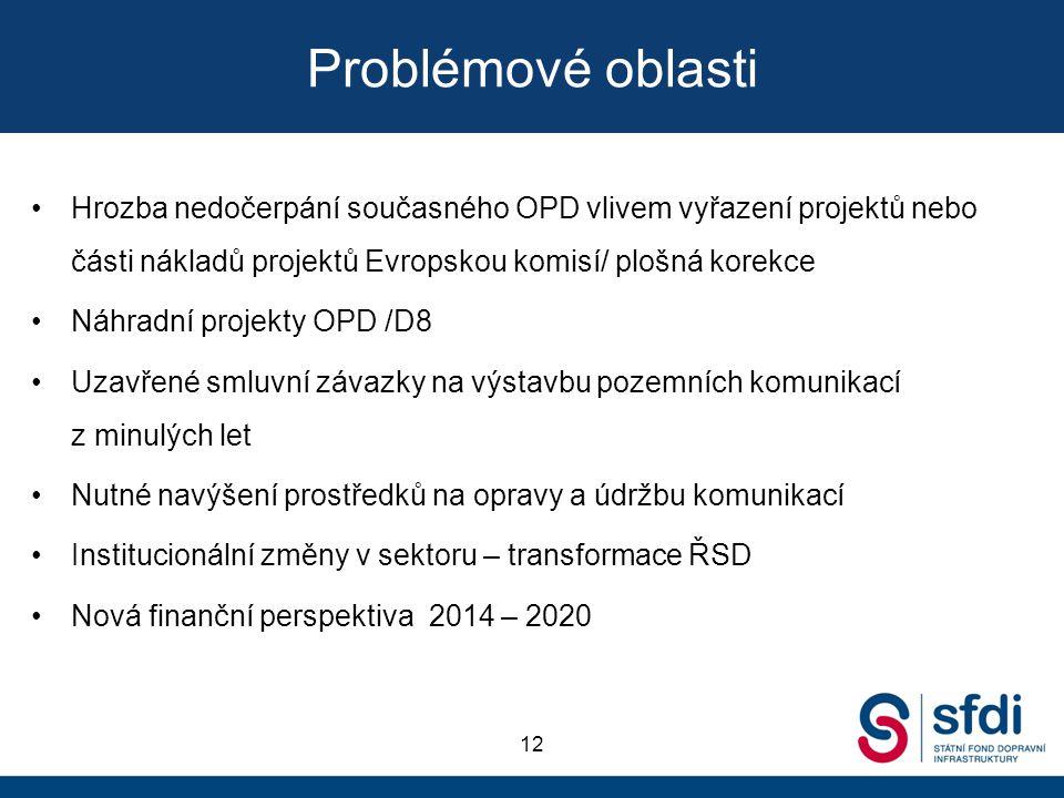 Problémové oblasti Hrozba nedočerpání současného OPD vlivem vyřazení projektů nebo části nákladů projektů Evropskou komisí/ plošná korekce Náhradní pr