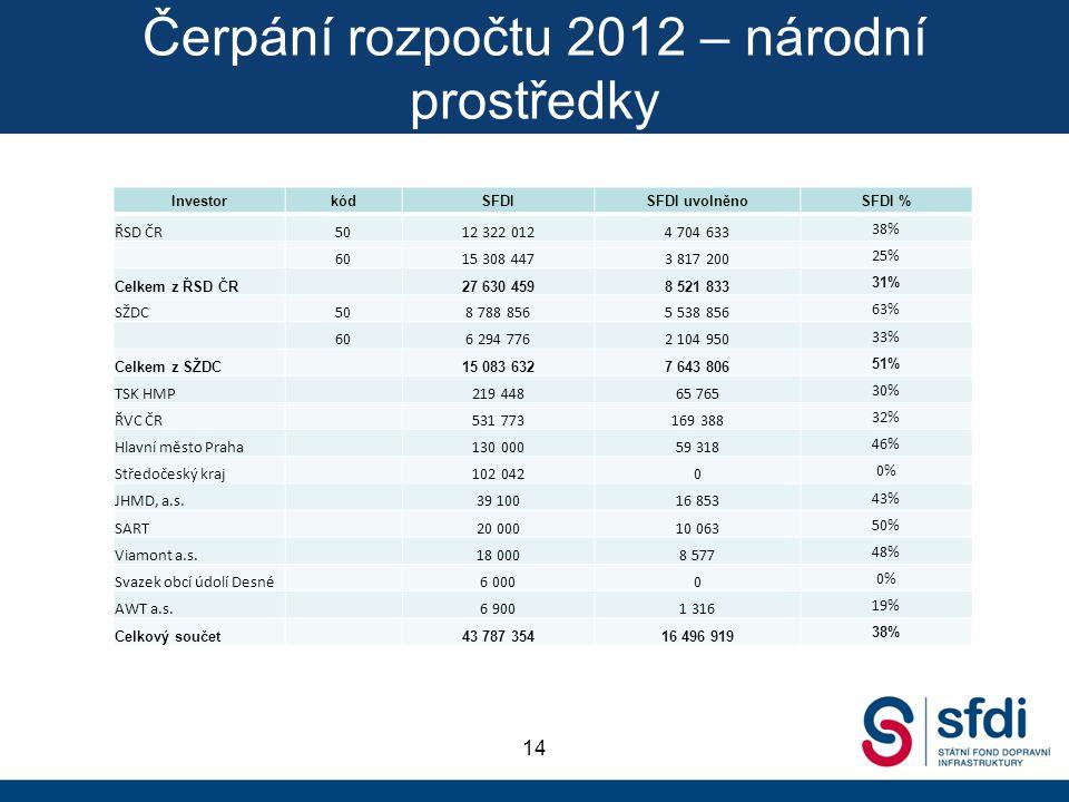 Čerpání rozpočtu 2012 – národní prostředky 14 InvestorkódSFDISFDI uvolněnoSFDI % ŘSD ČR5012 322 0124 704 633 38% 6015 308 4473 817 200 25% Celkem z ŘS
