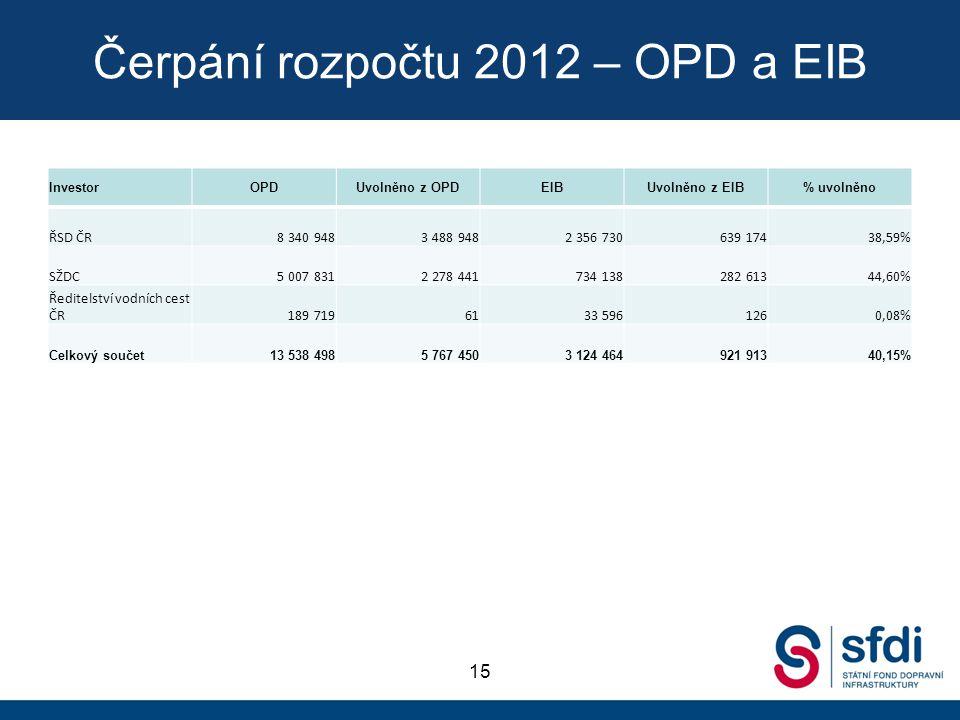 Čerpání rozpočtu 2012 – OPD a EIB 15 InvestorOPDUvolněno z OPDEIBUvolněno z EIB% uvolněno ŘSD ČR8 340 9483 488 9482 356 730639 17438,59% SŽDC5 007 831