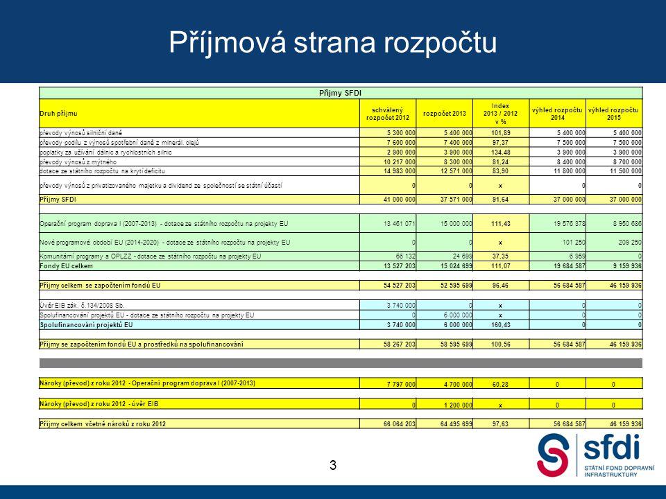 Příjmová strana rozpočtu 3 Příjmy SFDI schválený rozpočet 2012 rozpočet 2013 Index 2013 / 2012 v % výhled rozpočtu 2014 výhled rozpočtu 2015 Druh příj