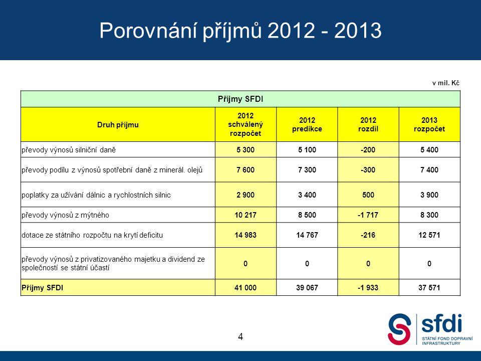 Porovnání příjmů 2012 - 2013 4 v mil. Kč Příjmy SFDI Druh příjmu 2012 schválený rozpočet 2012 predikce 2012 rozdíl 2013 rozpočet převody výnosů silnič
