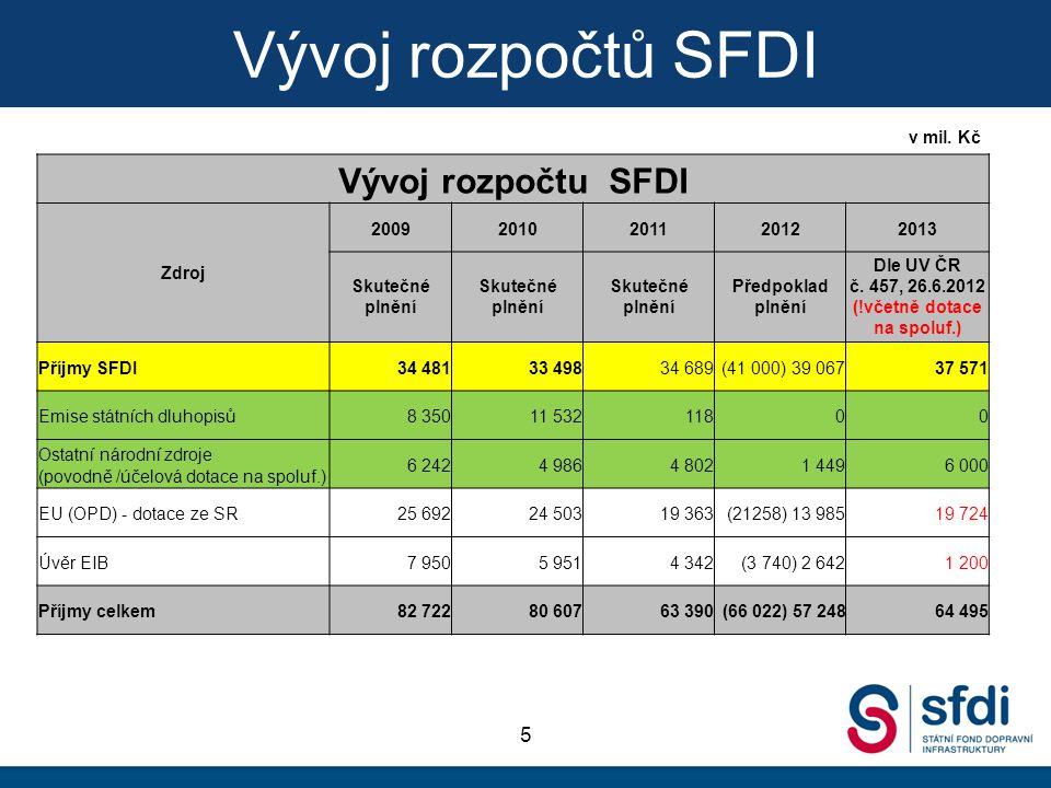 Vývoj rozpočtů SFDI 5 Vývoj rozpočtu SFDI Zdroj 20092010201120122013 Skutečné plnění Předpoklad plnění Dle UV ČR č. 457, 26.6.2012 (!včetně dotace na