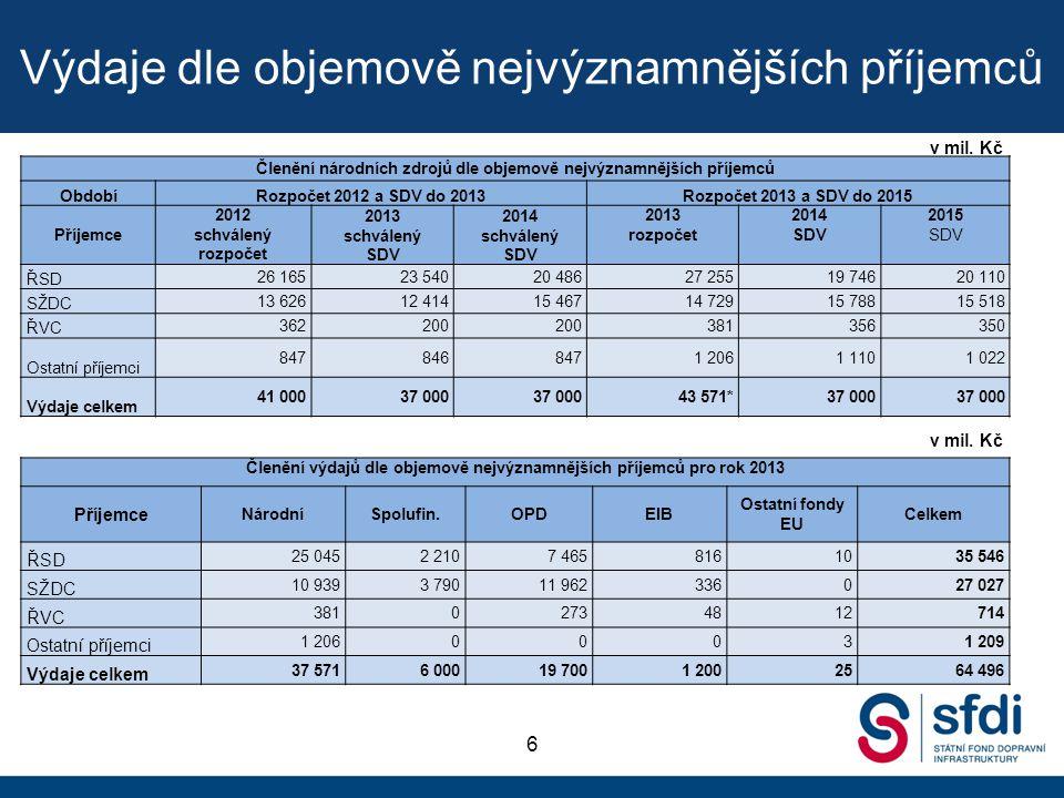 Výdaje dle objemově nejvýznamnějších příjemců 6 v mil. Kč Členění národních zdrojů dle objemově nejvýznamnějších příjemců ObdobíRozpočet 2012 a SDV do