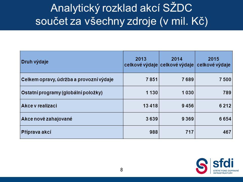 8 Druh výdaje 2013 celkové výdaje 2014 celkové výdaje 2015 celkové výdaje Celkem opravy, údržba a provozní výdaje7 8517 6897 500 Ostatní programy (glo