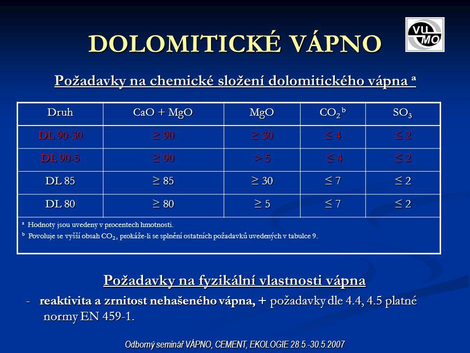 DOLOMITICKÉ VÁPNO Požadavky na chemické složení dolomitického vápna a Odborný seminář VÁPNO, CEMENT, EKOLOGIE 28.5.-30.5.2007 Požadavky na fyzikální v