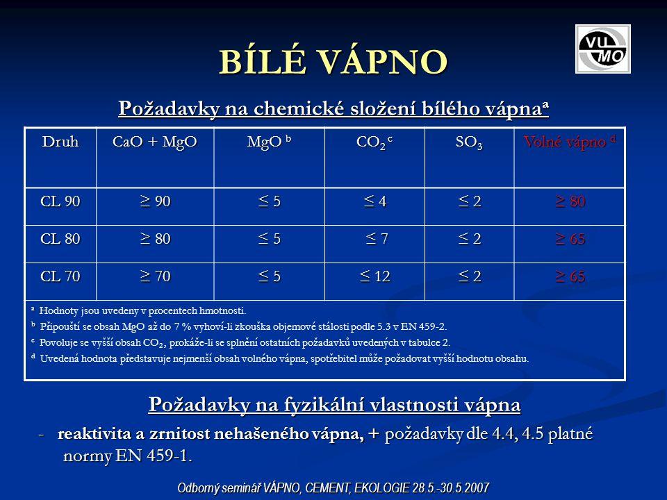 DOLOMITICKÉ VÁPNO Požadavky na chemické složení dolomitického vápna a Odborný seminář VÁPNO, CEMENT, EKOLOGIE 28.5.-30.5.2007 Požadavky na fyzikální vlastnosti vápna - reaktivita a zrnitost nehašeného vápna, + požadavky dle 4.4, 4.5 platné normy EN 459-1.