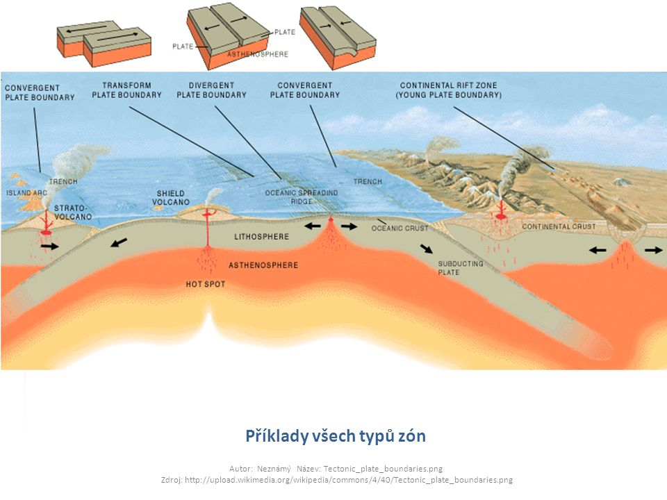 Příklady všech typů zón Autor: Neznámý Název: Tectonic_plate_boundaries.png Zdroj: http://upload.wikimedia.org/wikipedia/commons/4/40/Tectonic_plate_b