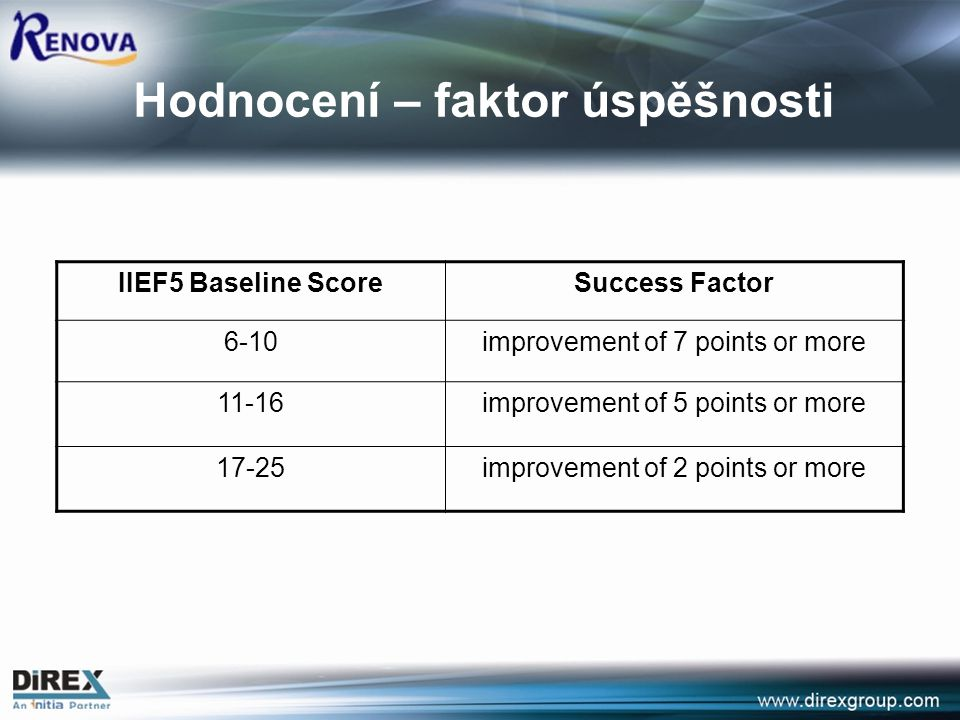 Success FactorIIEF5 Baseline Score improvement of 7 points or more6-10 improvement of 5 points or more11-16 improvement of 2 points or more17-25 Hodno