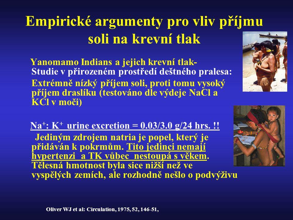 Empirické argumenty pro vliv příjmu soli na krevní tlak Yanomamo Indians a jejich krevní tlak- Studie v přirozeném prostředí deštného pralesa: Extrémně nízký příjem soli, proti tomu vysoký příjem draslíku (testováno dle výdeje NaCl a KCl v moči) Na + : K + urine excretion = 0.03/3.0 g/24 hrs.