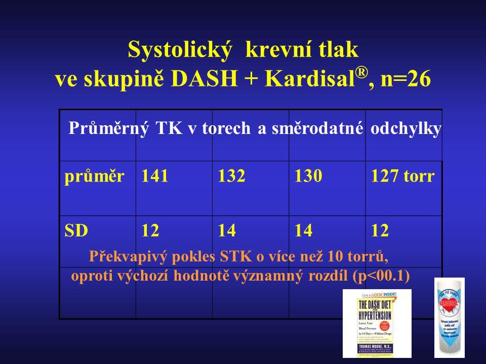 Systolický krevní tlak ve skupině DASH + Kardisal ®, n=26 průměr141132130127 torr SD1214 12 Průměrný TK v torech a směrodatné odchylky Překvapivý pokles STK o více než 10 torrů, oproti výchozí hodnotě významný rozdíl (p<00.1)