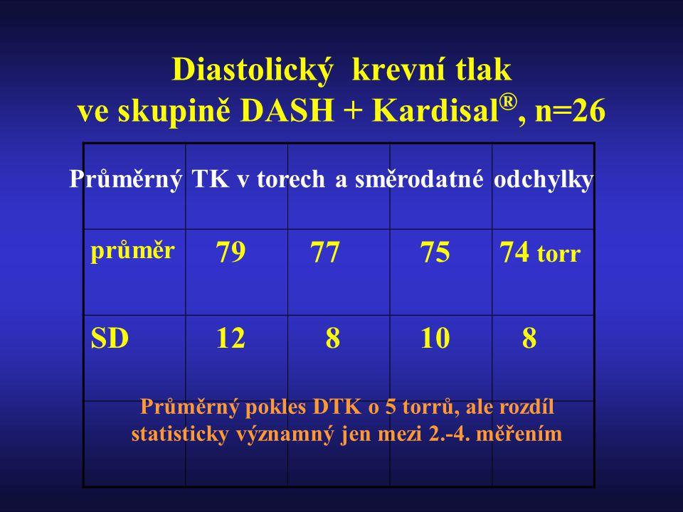 Diastolický krevní tlak ve skupině DASH + Kardisal ®, n=26 průměr 79 77 7574 torr SD 12 8 10 8 Průměrný TK v torech a směrodatné odchylky Průměrný pokles DTK o 5 torrů, ale rozdíl statisticky významný jen mezi 2.-4.
