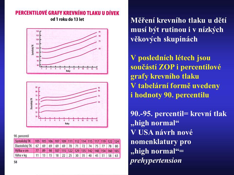 Měření krevního tlaku u dětí musí být rutinou i v nízkých věkových skupinách V posledních létech jsou součástí ZOP i percentilové grafy krevního tlaku V tabelární formě uvedeny i hodnoty 90.