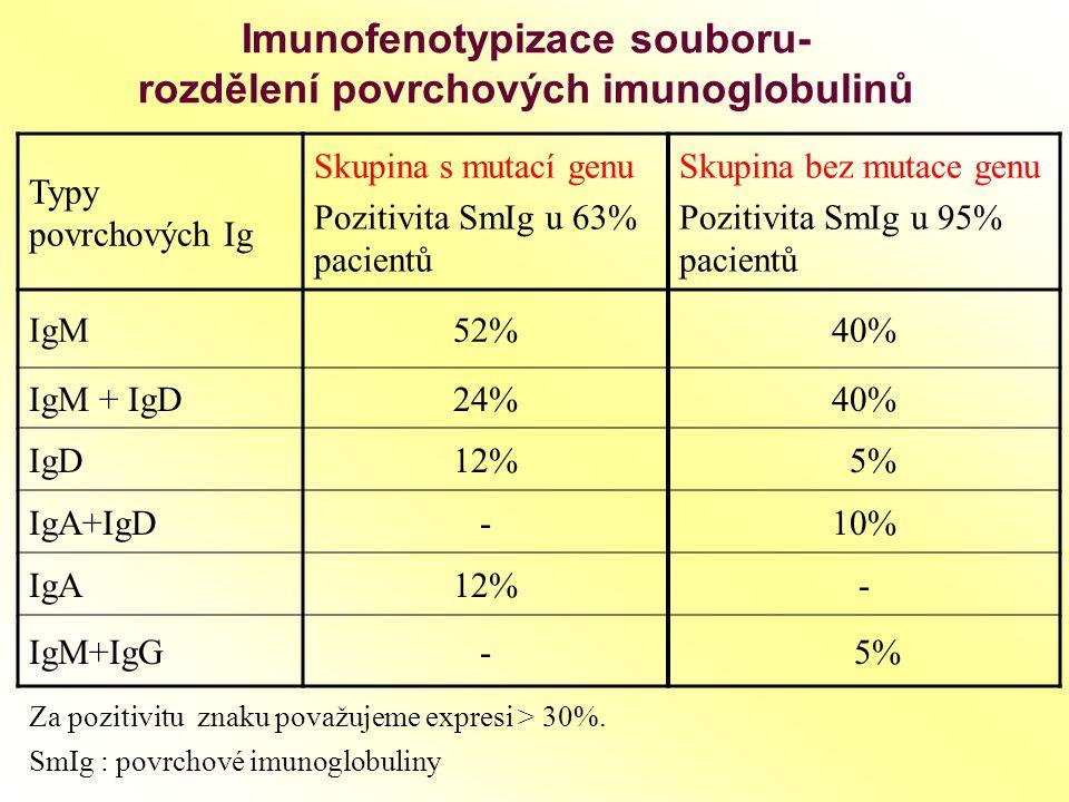Imunofenotypizace souboru- rozdělení povrchových imunoglobulinů Typy povrchových Ig Skupina s mutací genu Pozitivita SmIg u 63% pacientů Skupina bez m
