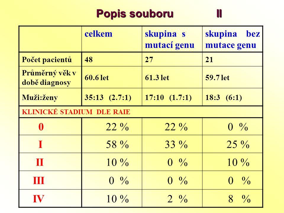 Popis souboru II Popis souboru II celkemskupina s mutací genu skupina bez mutace genu Počet pacientů482721 Průměrný věk v době diagnosy 60.6 let61.3 l