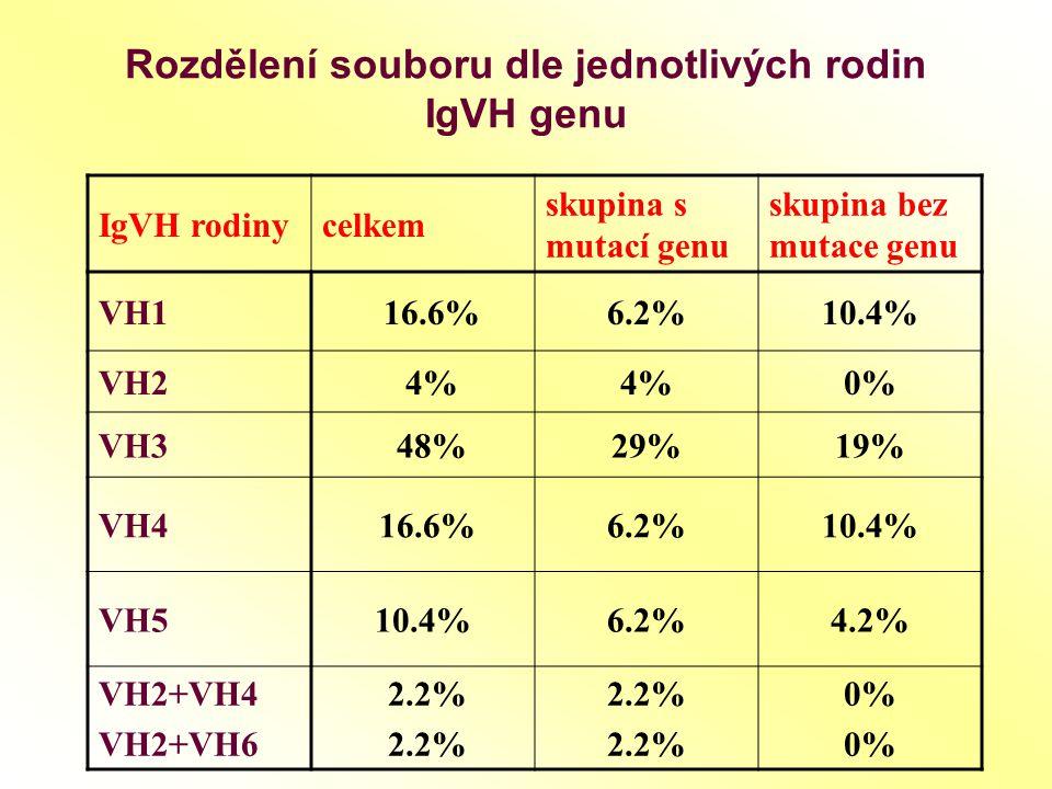 Rozdělení souboru dle jednotlivých rodin IgVH genu IgVH rodinycelkem skupina s mutací genu skupina bez mutace genu VH1 16.6%6.2%10.4% VH2 4% 0% VH3 48