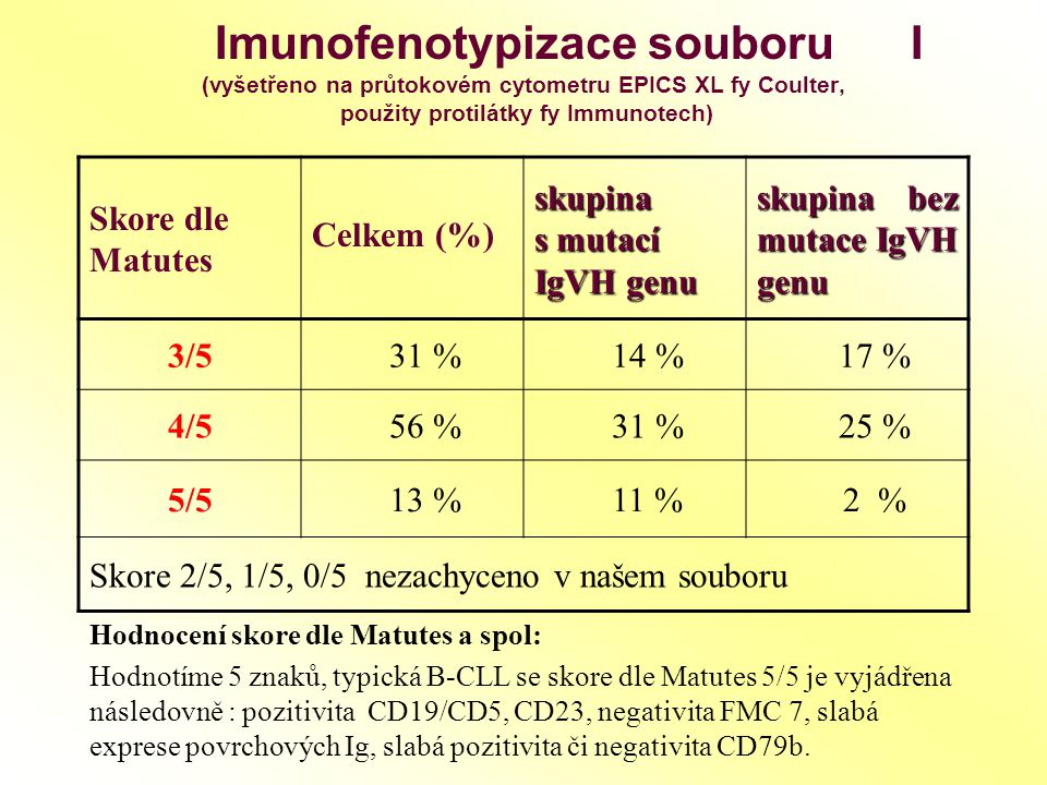 Imunofenotypizace souboru II Znaky Skupina s mutací IgVH genu Skupina bez mutace IgVH genu Průměrná hodnota znaku (%) Procento pozit.pac.