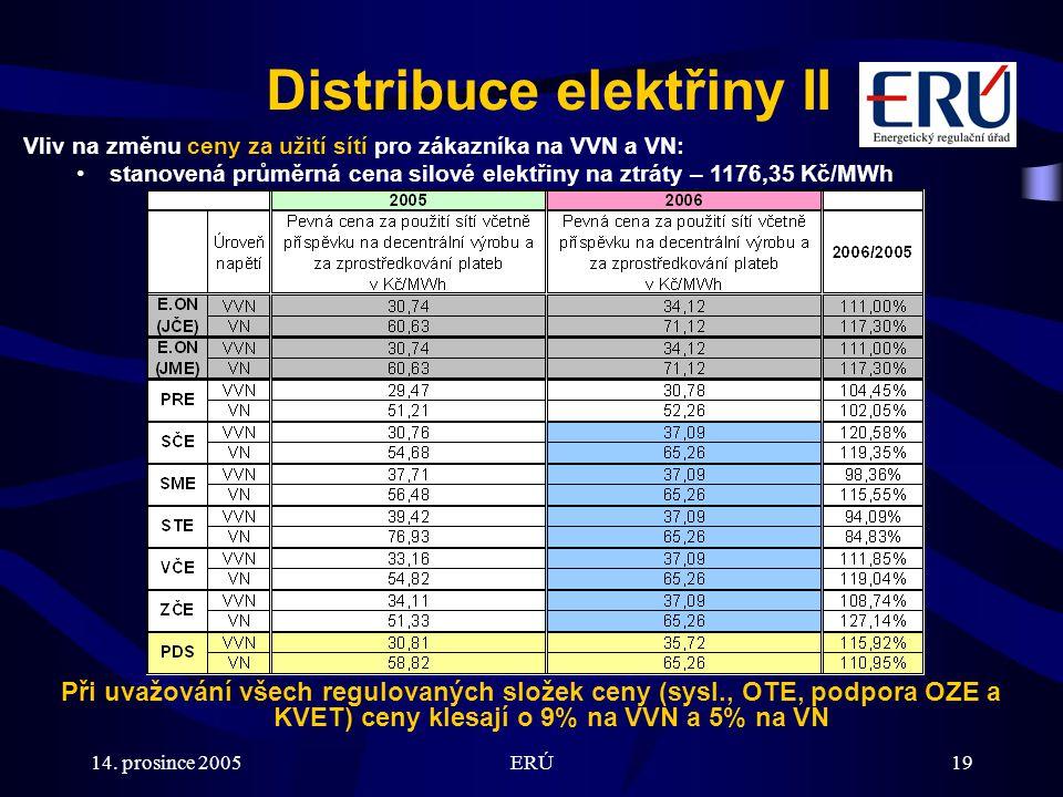 14. prosince 2005ERÚ19 Distribuce elektřiny II Vliv na změnu ceny za užití sítí pro zákazníka na VVN a VN: stanovená průměrná cena silové elektřiny na
