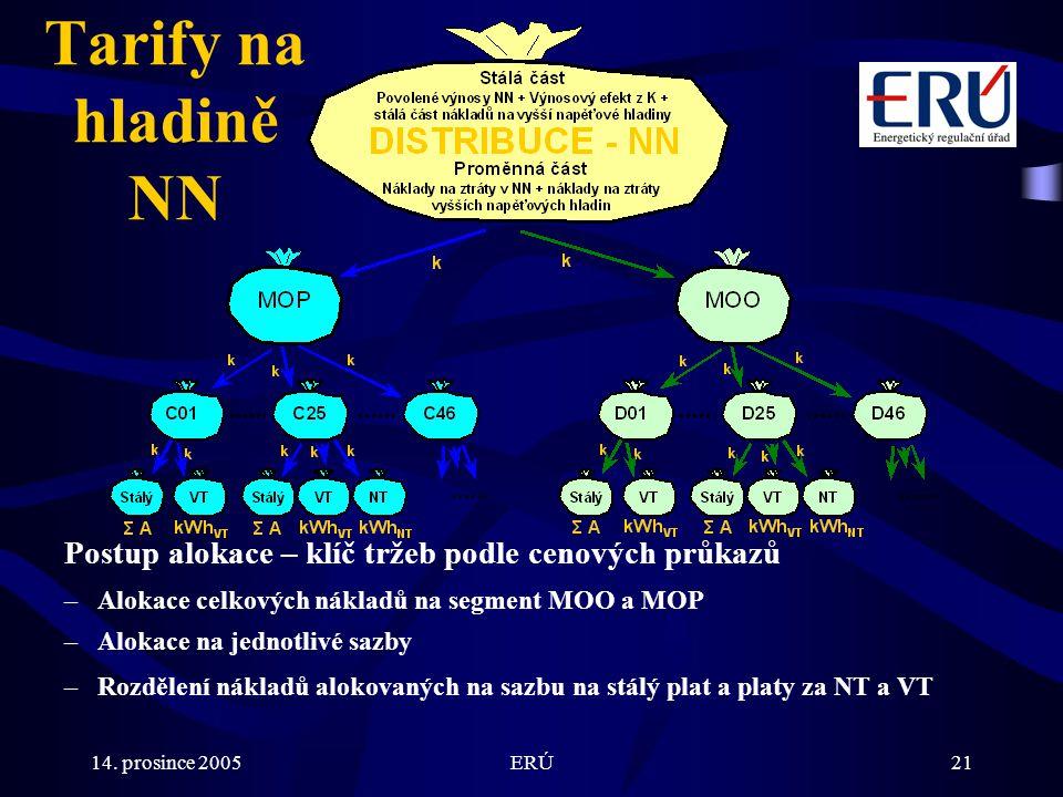 14. prosince 2005ERÚ21 Postup alokace – klíč tržeb podle cenových průkazů –Alokace celkových nákladů na segment MOO a MOP –Alokace na jednotlivé sazby