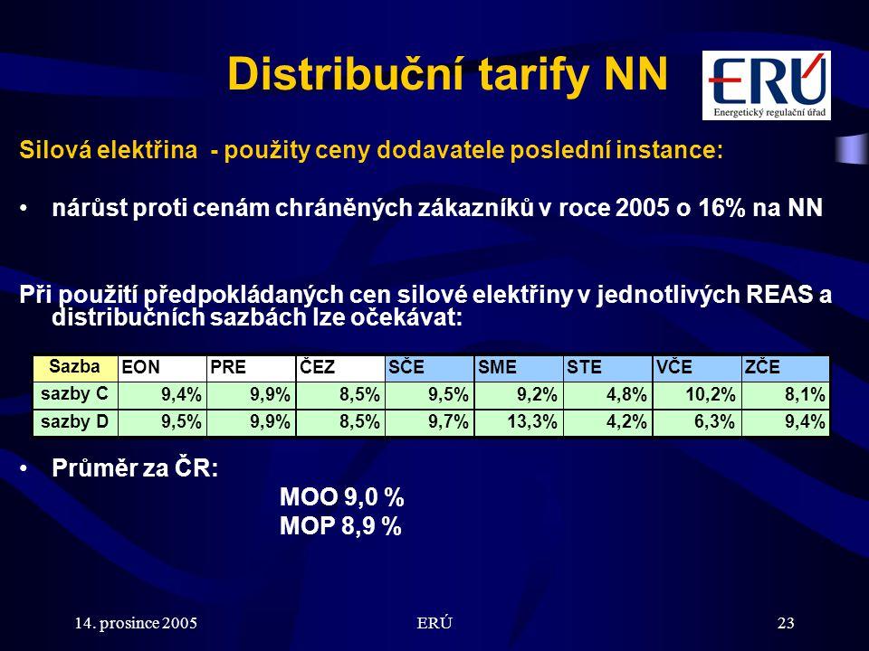 14. prosince 2005ERÚ23 Distribuční tarify NN Silová elektřina - použity ceny dodavatele poslední instance: nárůst proti cenám chráněných zákazníků v r