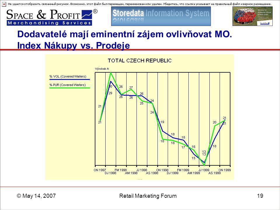 ® © May 14, 2007Retail Marketing Forum19 Dodavatelé mají eminentní zájem ovlivňovat MO. Index Nákupy vs. Prodeje