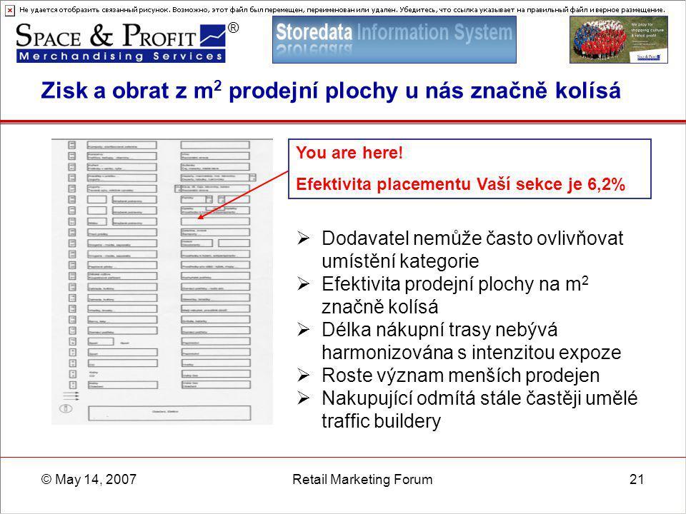 ® © May 14, 2007Retail Marketing Forum21 Zisk a obrat z m 2 prodejní plochy u nás značně kolísá  Dodavatel nemůže často ovlivňovat umístění kategorie
