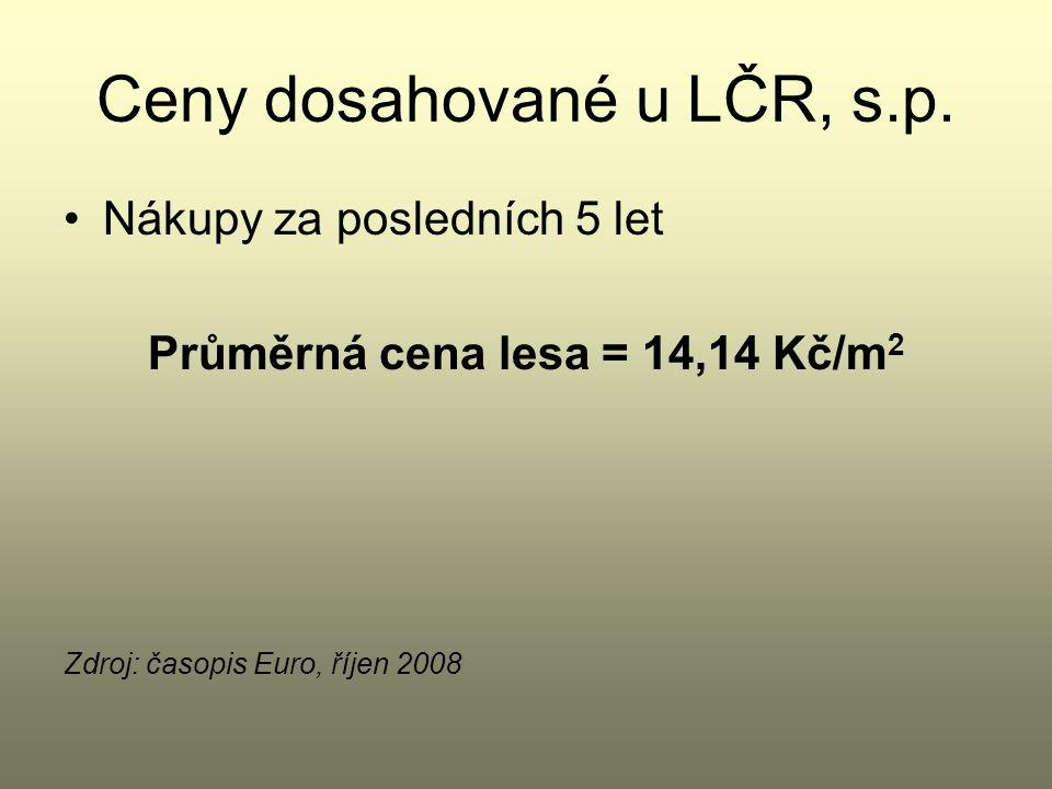 Ceny dosahované u LČR, s.p.