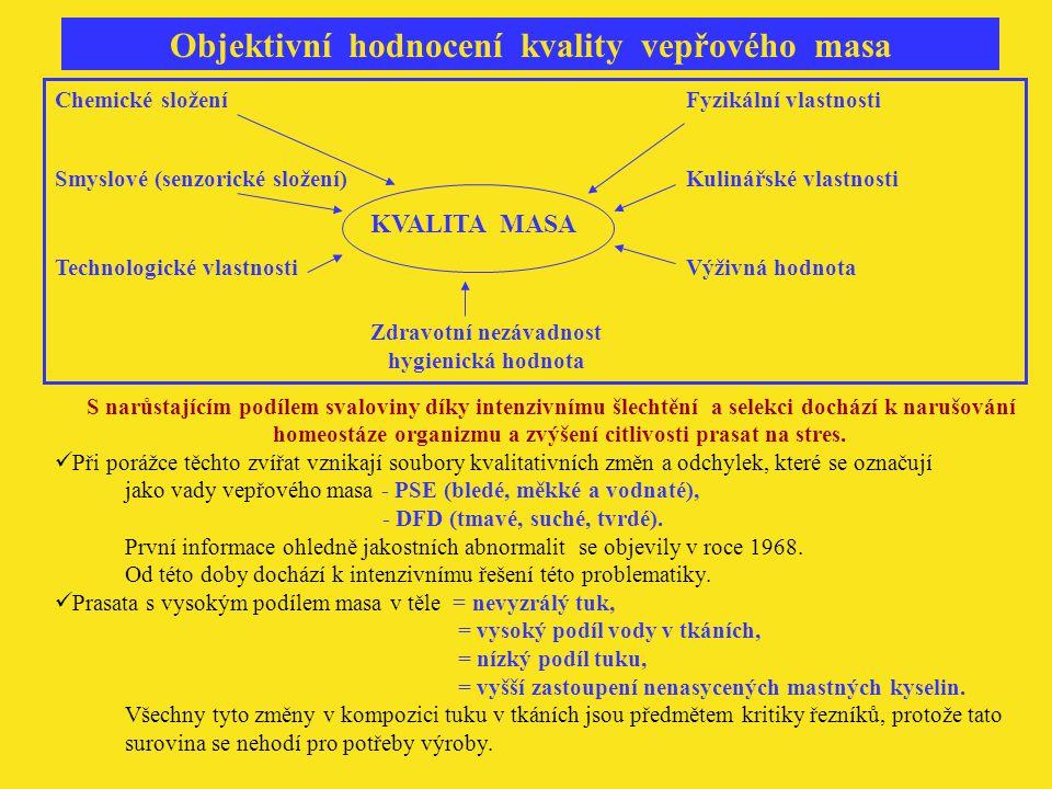 Objektivní hodnocení kvality vepřového masa Chemické složeníFyzikální vlastnosti Smyslové (senzorické složení)Kulinářské vlastnosti KVALITA MASA Techn