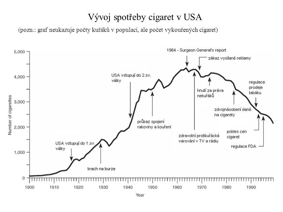Vývoj spotřeby cigaret v USA (pozn.: graf neukazuje počty kuřáků v populaci, ale počet vykouřených cigaret)