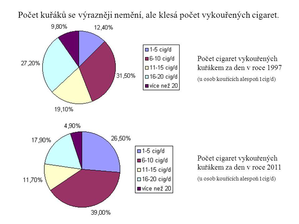 Počet cigaret vykouřených kuřákem za den v roce 1997 (u osob kouřících alespoň 1cig/d) Počet cigaret vykouřených kuřákem za den v roce 2011 (u osob ko