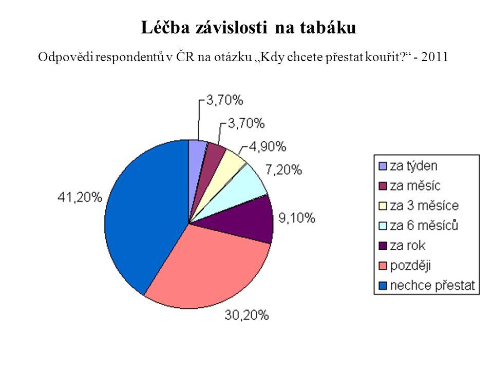 """Odpovědi respondentů v ČR na otázku """"Kdy chcete přestat kouřit?"""" - 2011 Léčba závislosti na tabáku"""