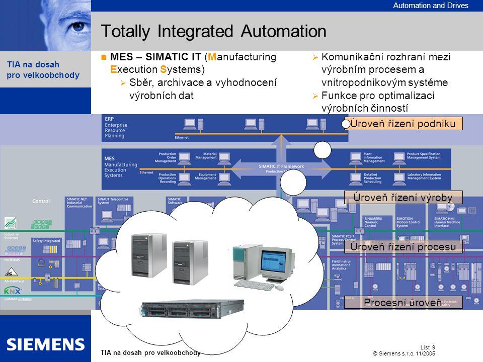 Automation and Drives TIA na dosah pro velkoobchody List 9 © Siemens s.r.o. 11/2005  Contents Totally Integrated Automation Procesní úroveň Úroveň ří
