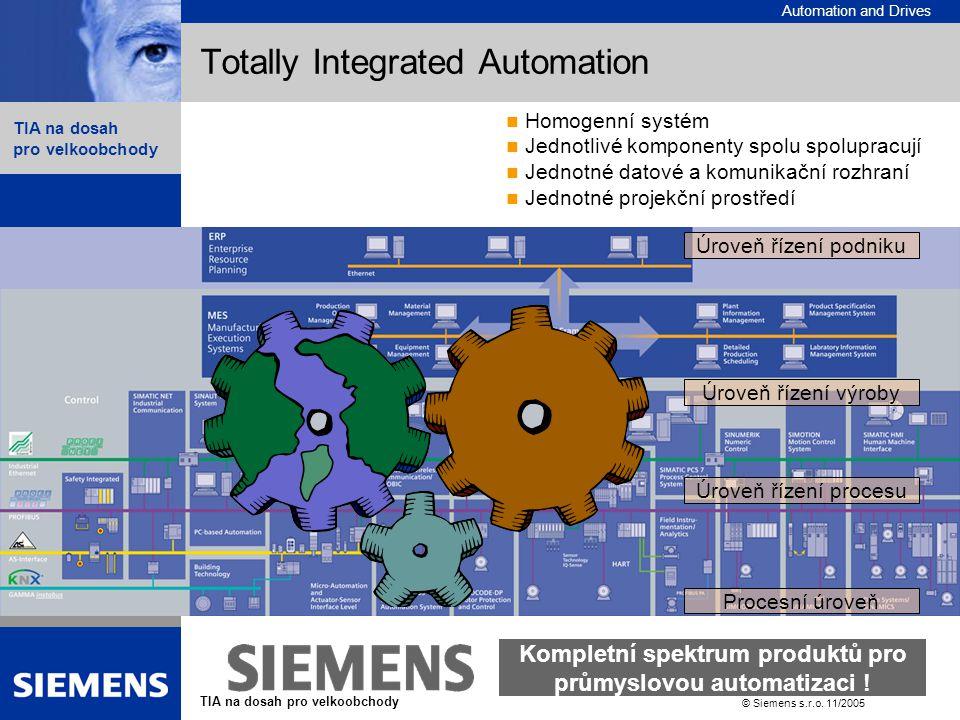 Automation and Drives TIA na dosah pro velkoobchody List 10 © Siemens s.r.o. 11/2005  Contents Totally Integrated Automation Procesní úroveň Úroveň ř